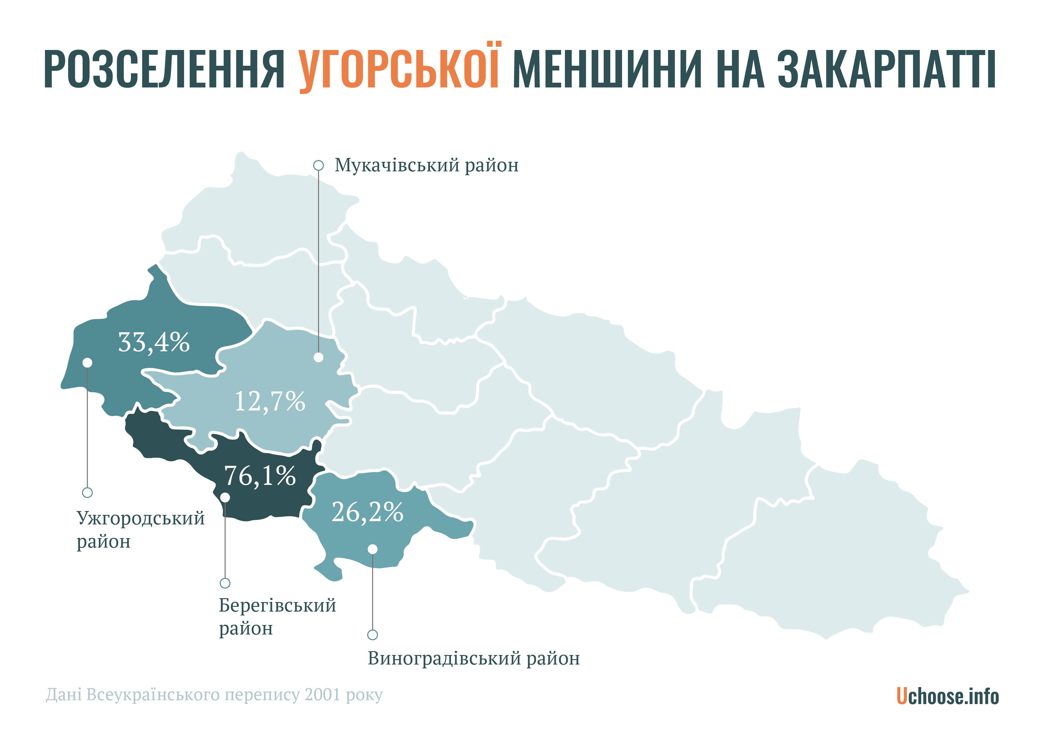 Розселення угорської меншини на Закарпатті